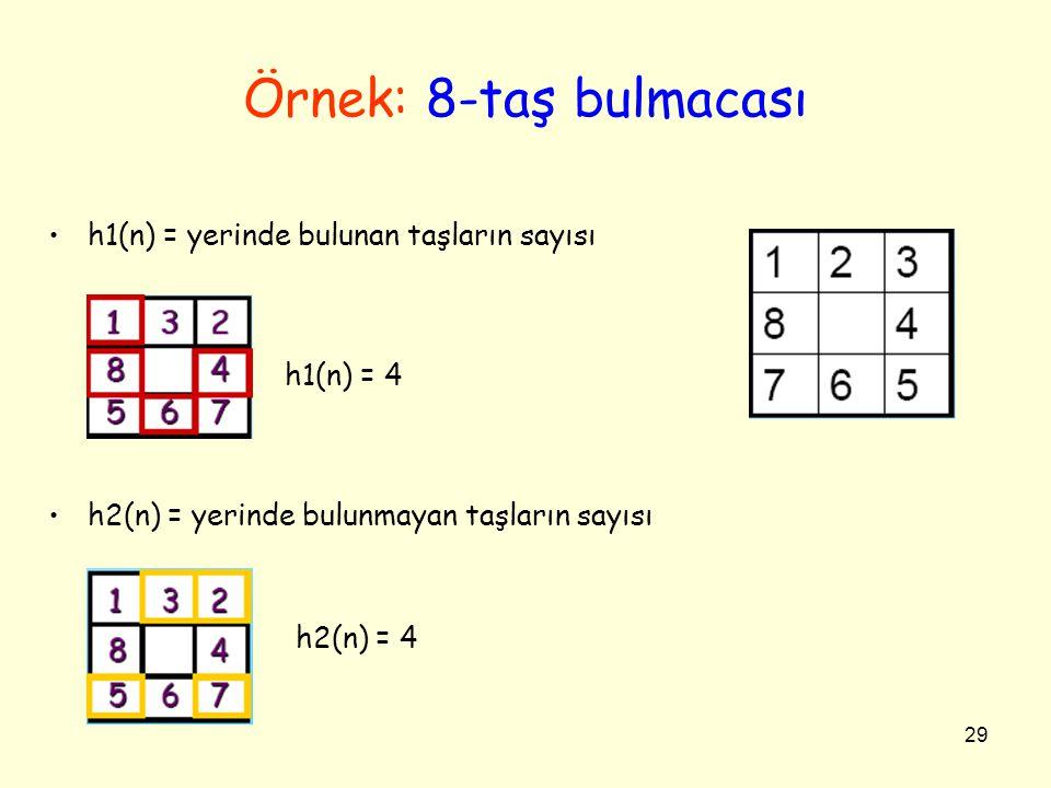 Örnek: 8-taş bulmacası h1(n) = yerinde bulunan taşların sayısı