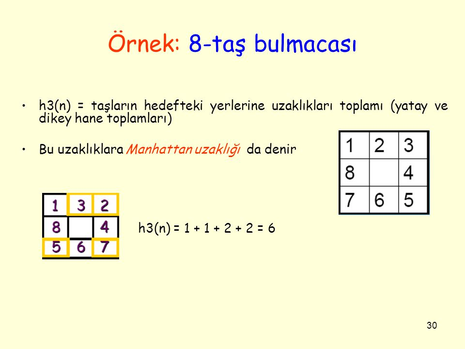Örnek: 8-taş bulmacası h3(n) = taşların hedefteki yerlerine uzaklıkları toplamı (yatay ve dikey hane toplamları)