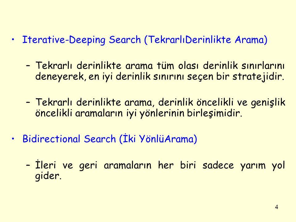 Iterative-Deeping Search (TekrarlıDerinlikte Arama)