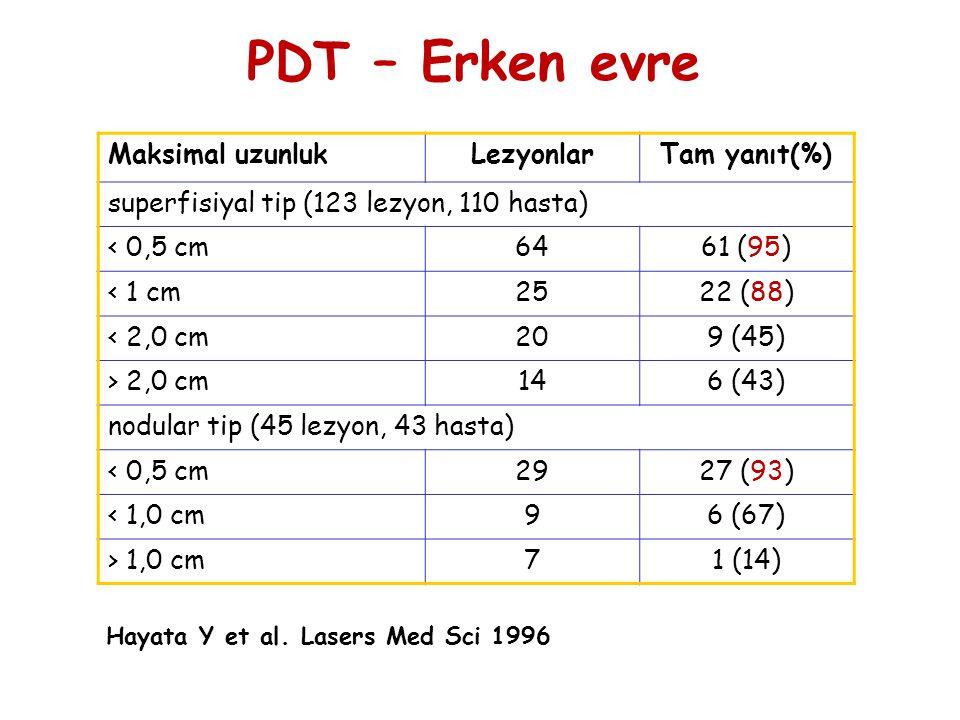 PDT – Erken evre Maksimal uzunluk Lezyonlar Tam yanıt(%)