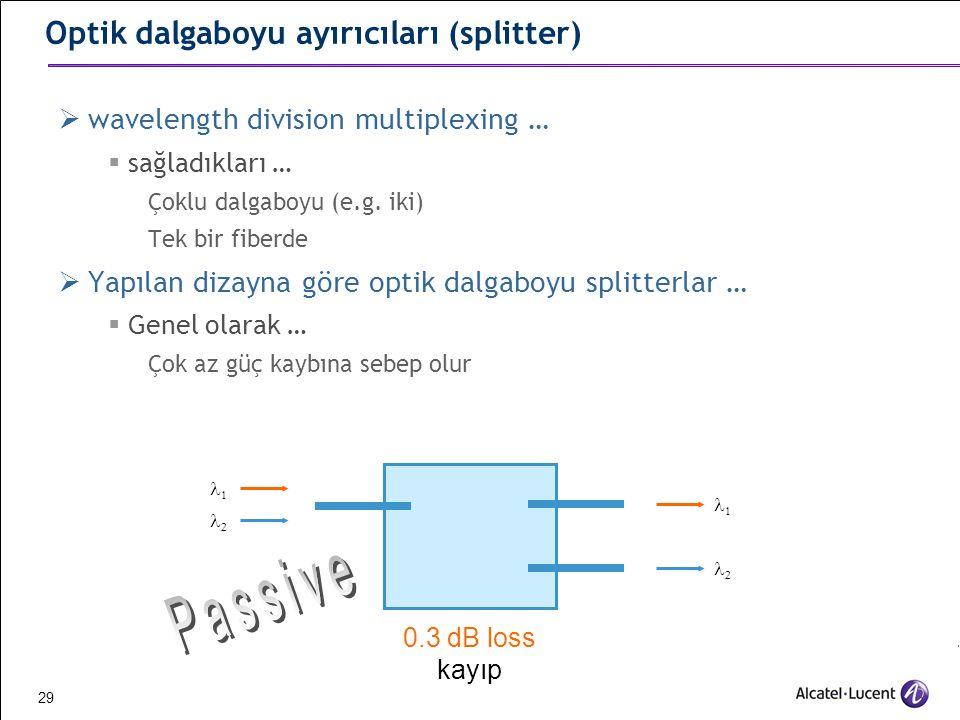 Optik dalgaboyu ayırıcıları (splitter)