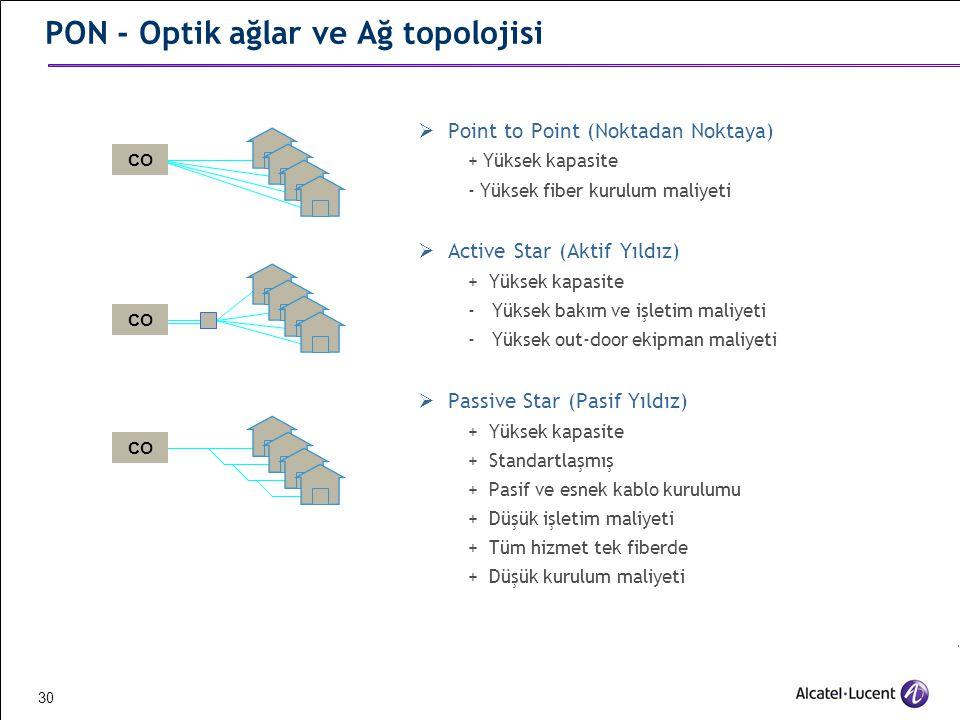 PON - Optik ağlar ve Ağ topolojisi