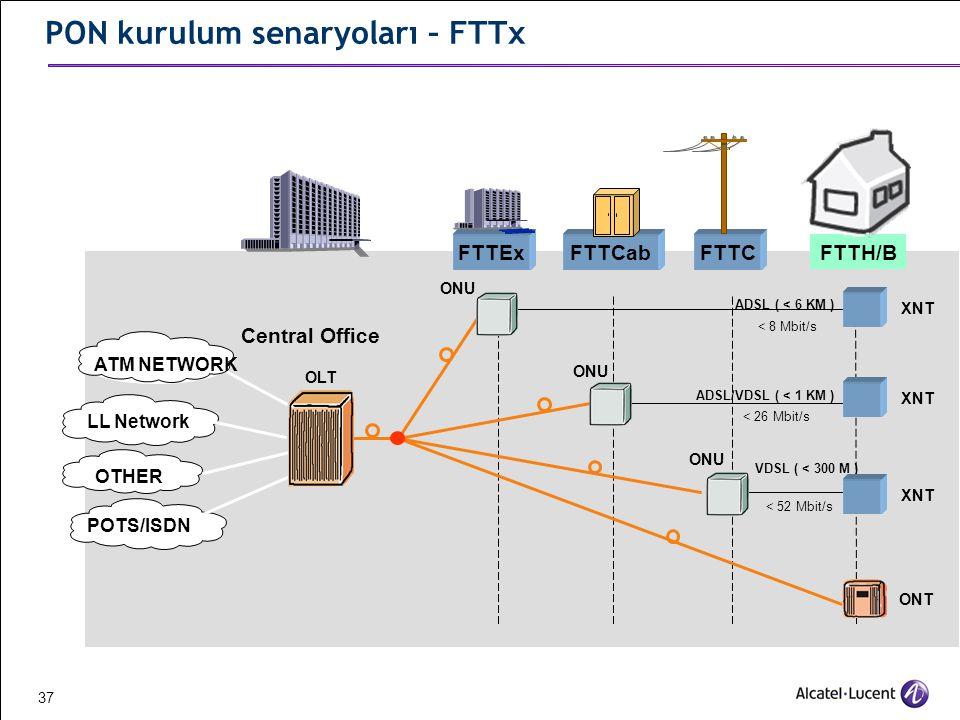 PON kurulum senaryoları – FTTx