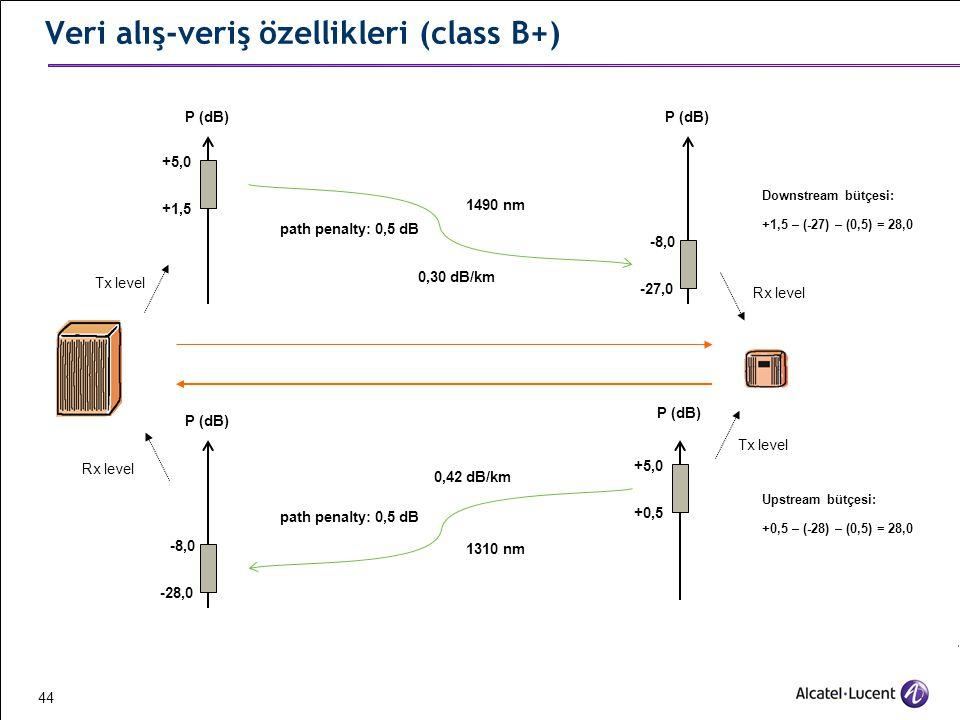 Veri alış-veriş özellikleri (class B+)