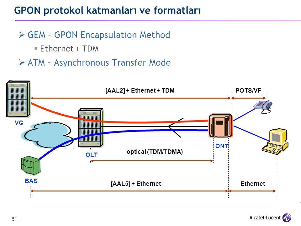 GPON protokol katmanları ve formatları