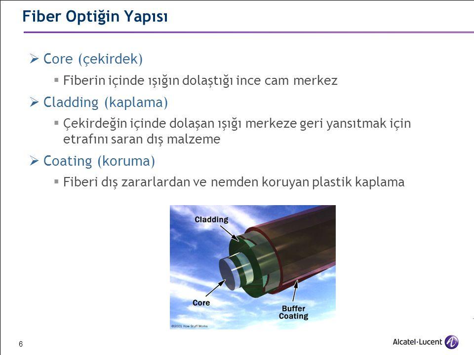 Fiber Optiğin Yapısı Core (çekirdek) Cladding (kaplama)