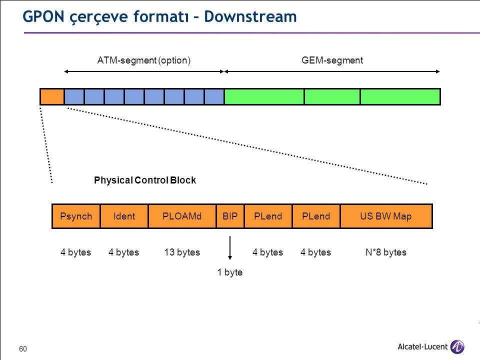 GPON çerçeve formatı – Downstream