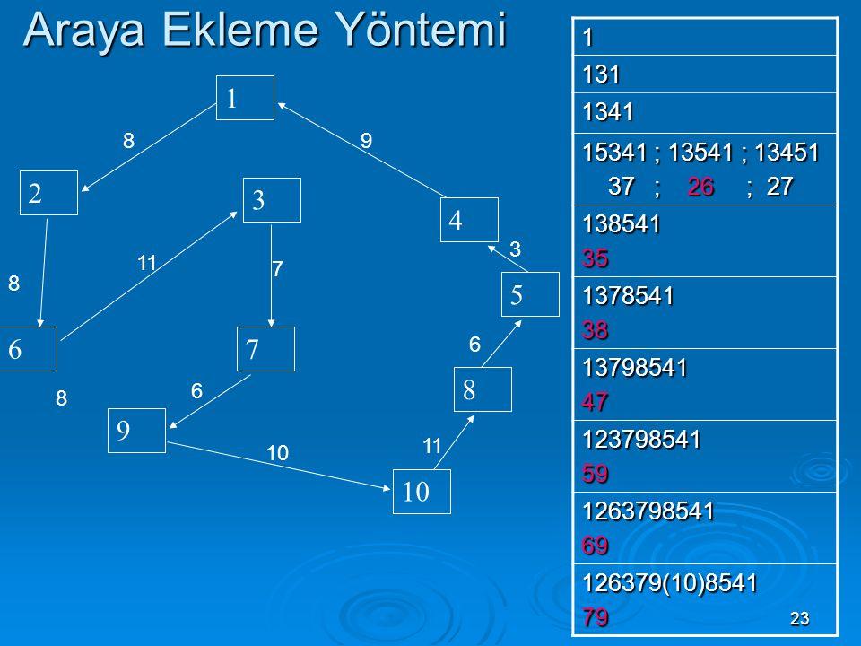Araya Ekleme Yöntemi 1. 131. 1341. 15341 ; 13541 ; 13451. 37 ; 26 ; 27. 138541. 35.