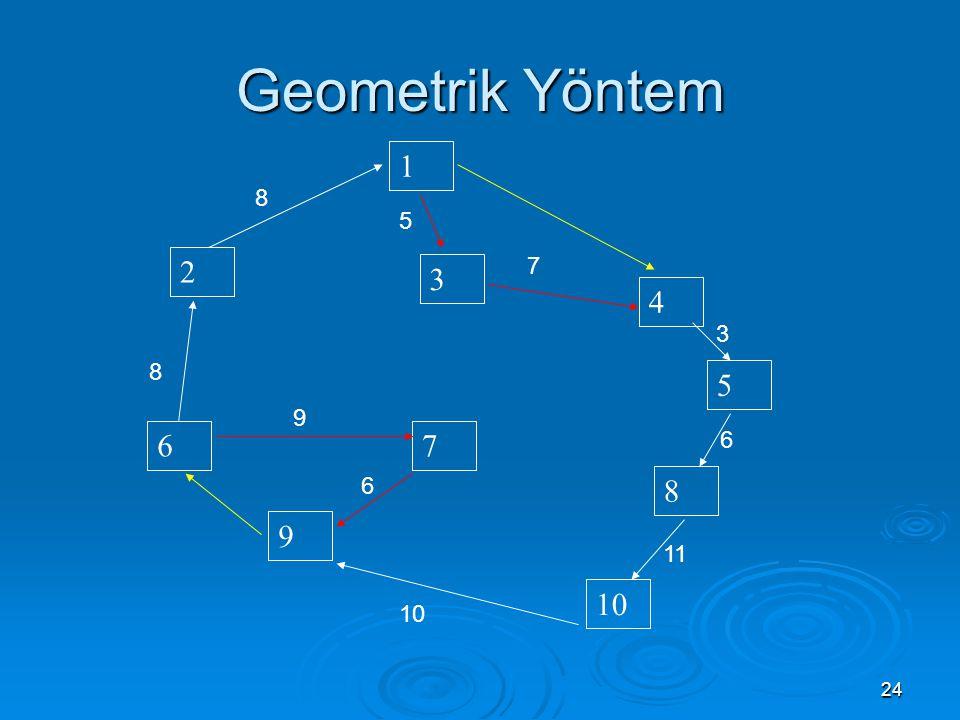 Geometrik Yöntem 1 8 5 2 7 3 4 3 8 5 9 6 7 6 6 8 9 11 10 10