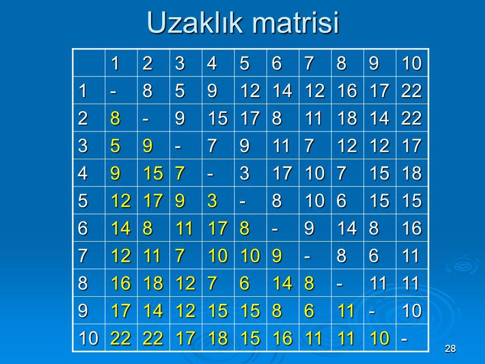 Uzaklık matrisi 1 2 3 4 5 6 7 8 9 10 - 12 14 16 17 22 15 11 18