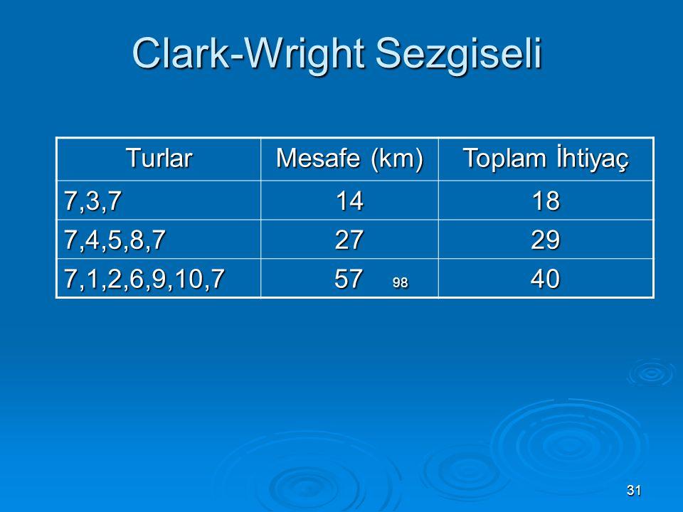 Clark-Wright Sezgiseli