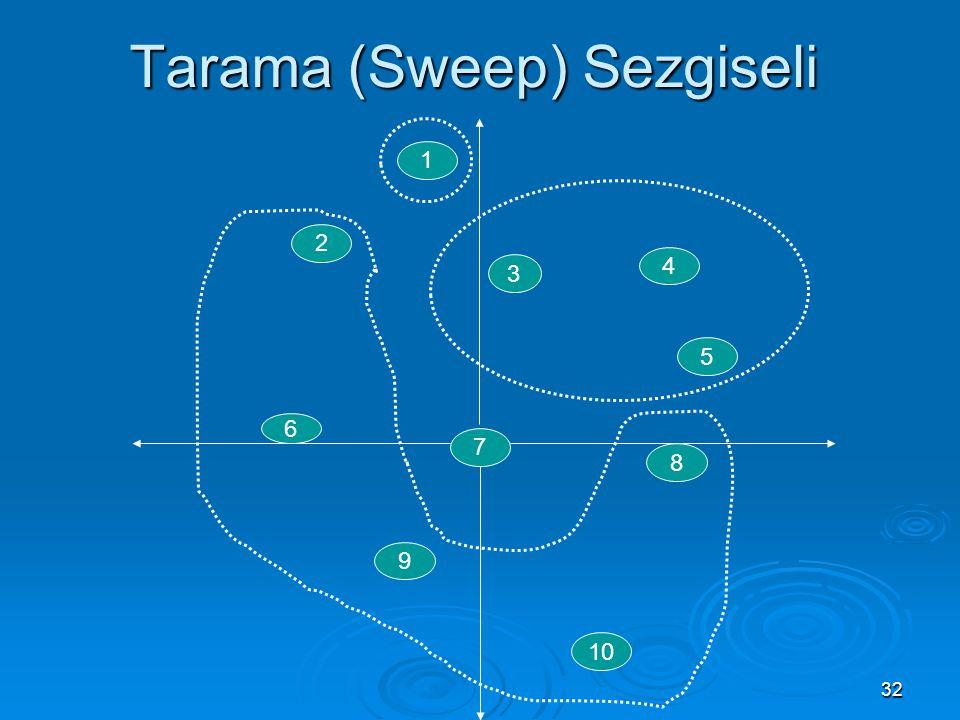 Tarama (Sweep) Sezgiseli