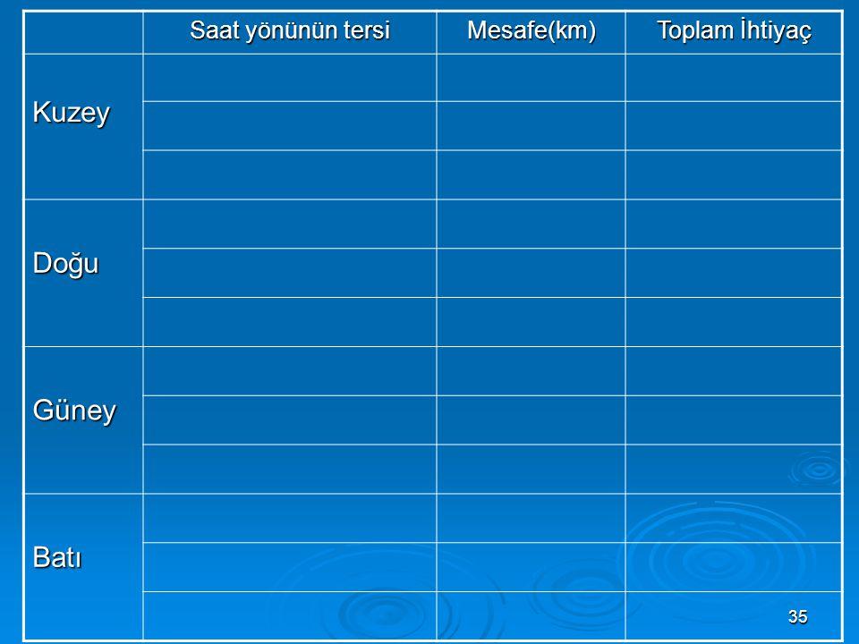 Saat yönünün tersi Mesafe(km) Toplam İhtiyaç Kuzey Doğu Güney Batı