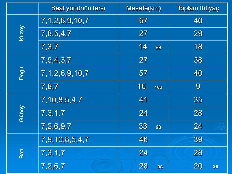 Saat yönünün tersi Mesafe(km) Toplam İhtiyaç. 7,1,2,6,9,10,7. 57. 40. 7,8,5,4,7. 27. 29. 7,3,7.