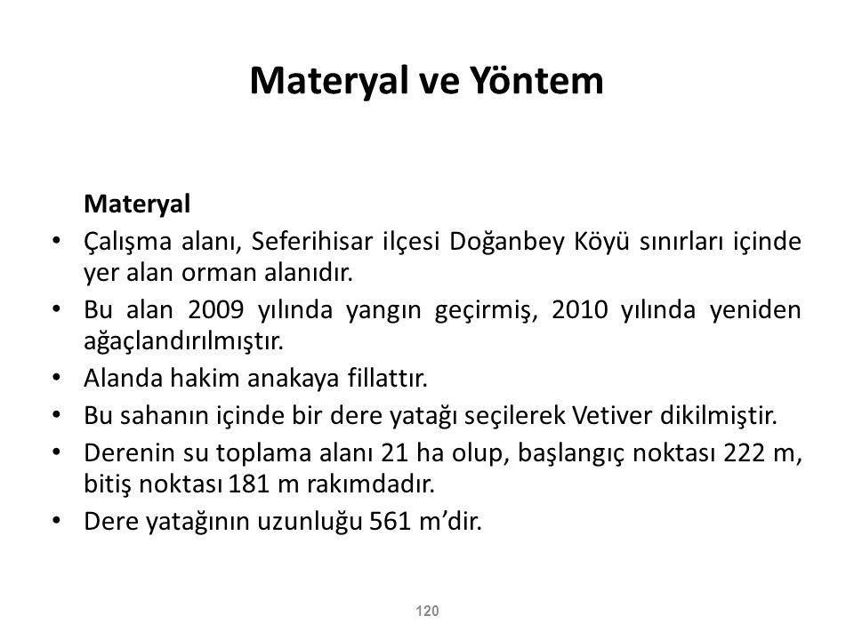 Materyal ve Yöntem Materyal
