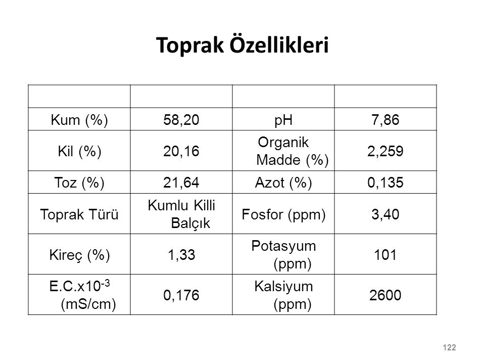 Toprak Özellikleri Kum (%) 58,20 pH 7,86 Kil (%) 20,16
