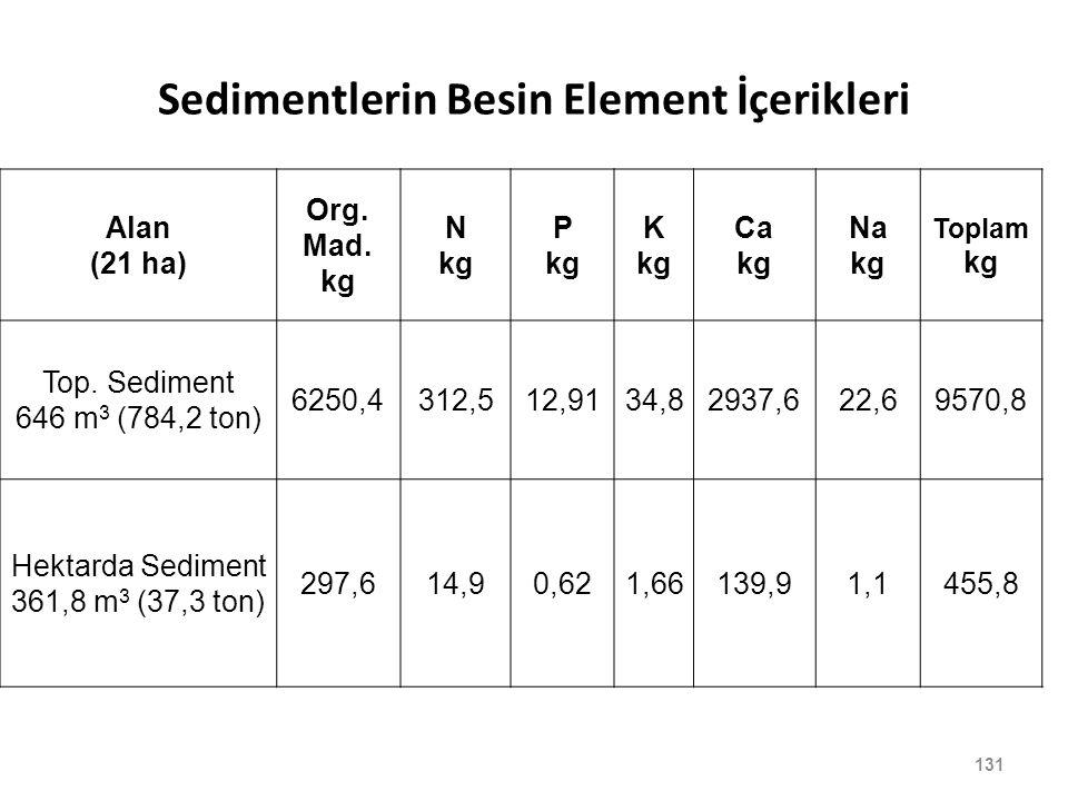 Sedimentlerin Besin Element İçerikleri