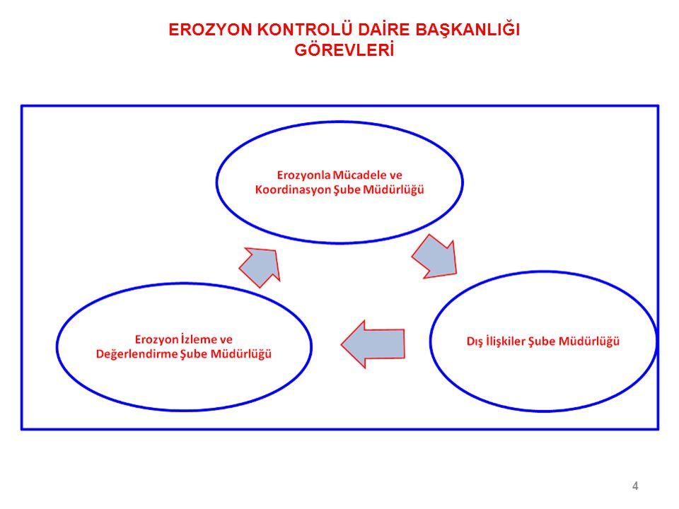 EROZYON KONTROLÜ DAİRE BAŞKANLIĞI GÖREVLERİ