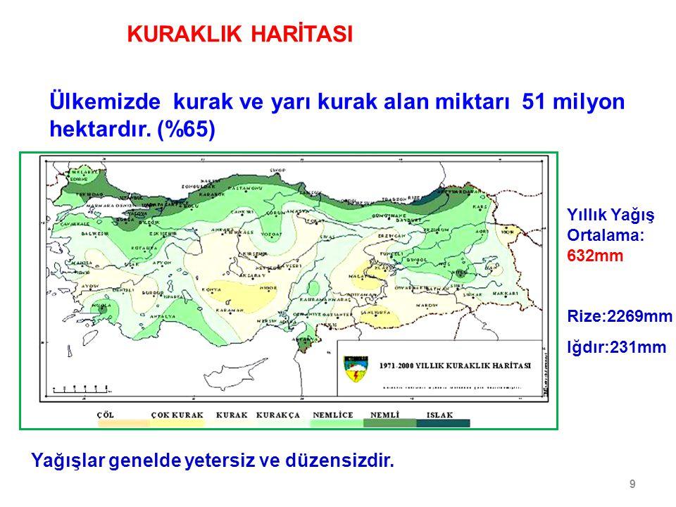 Ülkemizde kurak ve yarı kurak alan miktarı 51 milyon hektardır. (%65)