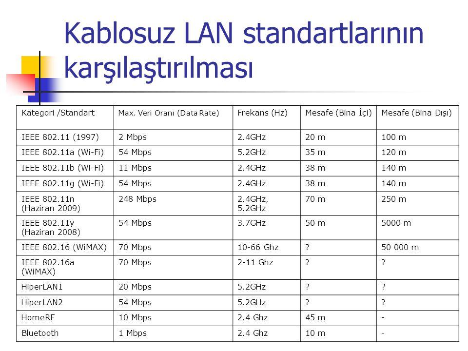 Kablosuz LAN standartlarının karşılaştırılması