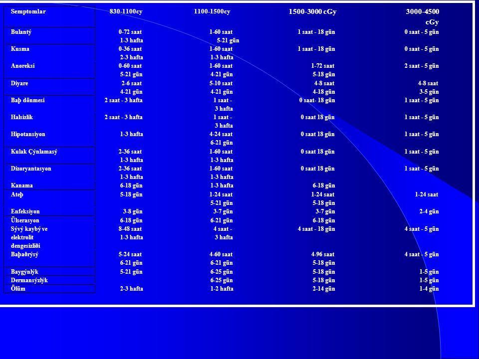 1500-3000 cGy 3000-4500 cGy Semptomlar 830-1100cy 1100-1500cy Bulantý