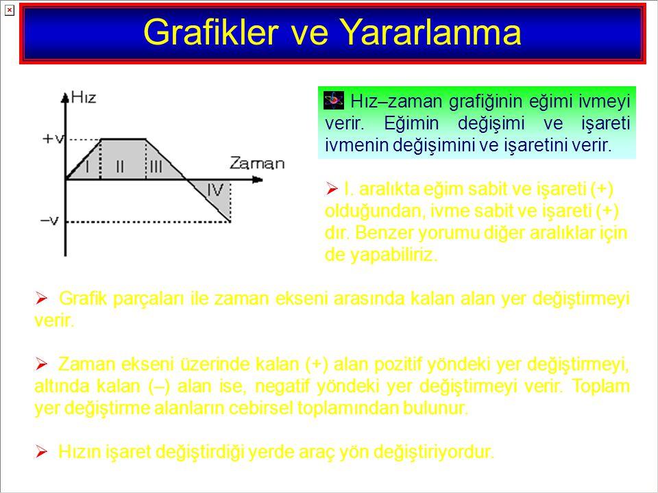 Grafikler ve Yararlanma