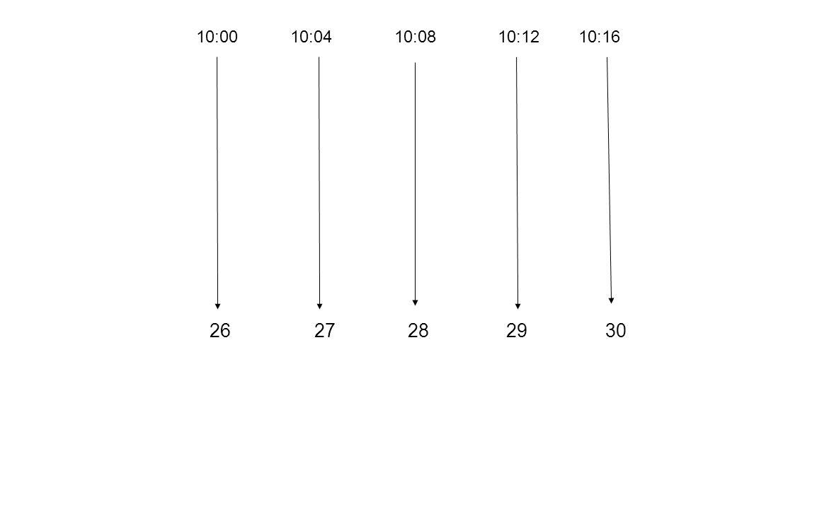 10:00 10:04 10:08 10:12 10:16 26 27 28 29 30.