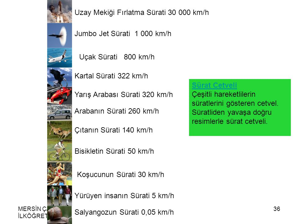Uzay Mekiği Fırlatma Sürati 30 000 km/h