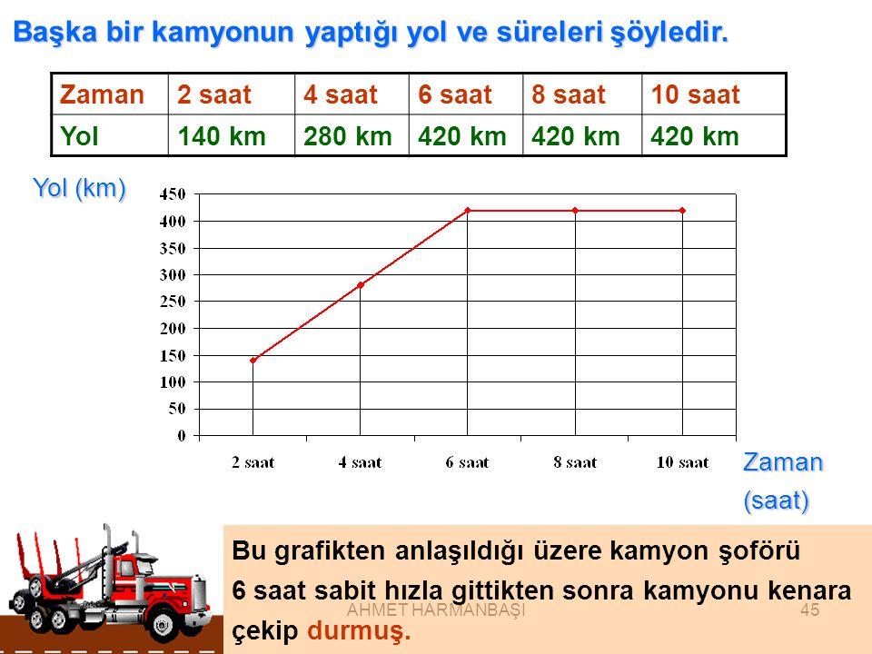 Başka bir kamyonun yaptığı yol ve süreleri şöyledir.