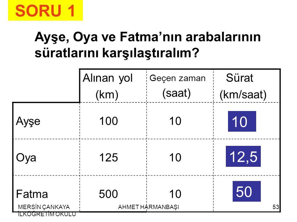 SORU 1 Ayşe, Oya ve Fatma'nın arabalarının süratlarını karşılaştıralım Alınan yol. (km) Geçen zaman.