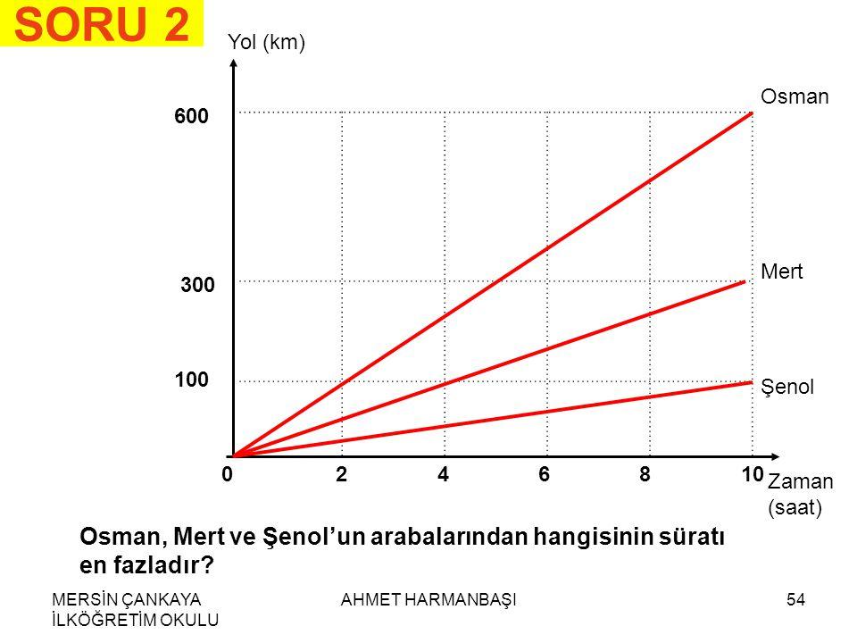 SORU 2 Yol (km) Osman. 600. Mert. 300. 100. Şenol. 2. 4. 6. 8. 10. Zaman (saat)