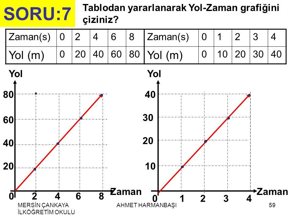 SORU:7 Tablodan yararlanarak Yol-Zaman grafiğini çiziniz Zaman(s) 2. 4. 6. 8. Yol (m) 20. 40.
