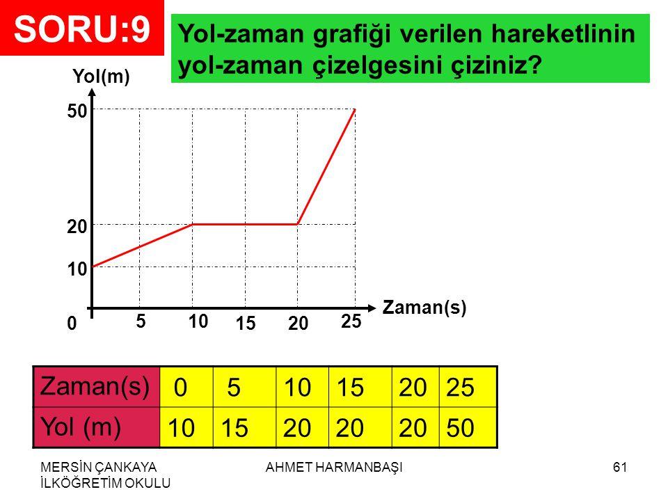 SORU:9 Yol-zaman grafiği verilen hareketlinin yol-zaman çizelgesini çiziniz Yol(m) 50. 20. 10.