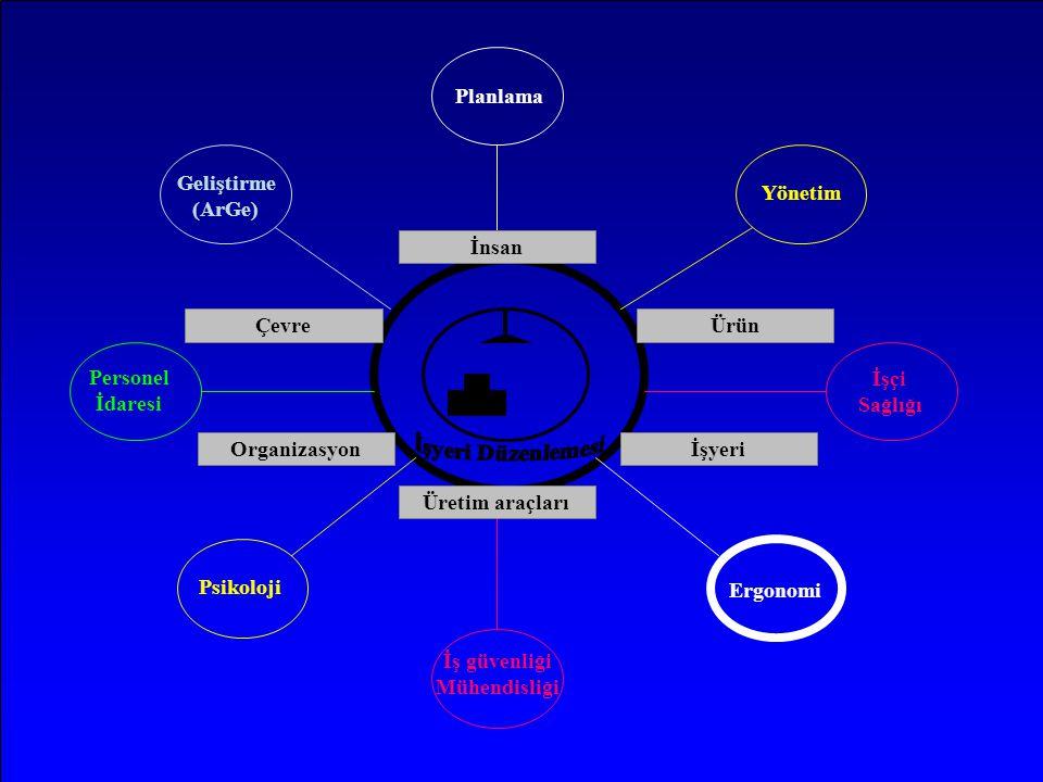 Planlama Geliştirme (ArGe) Yönetim İnsan Çevre Ürün Personel İdaresi