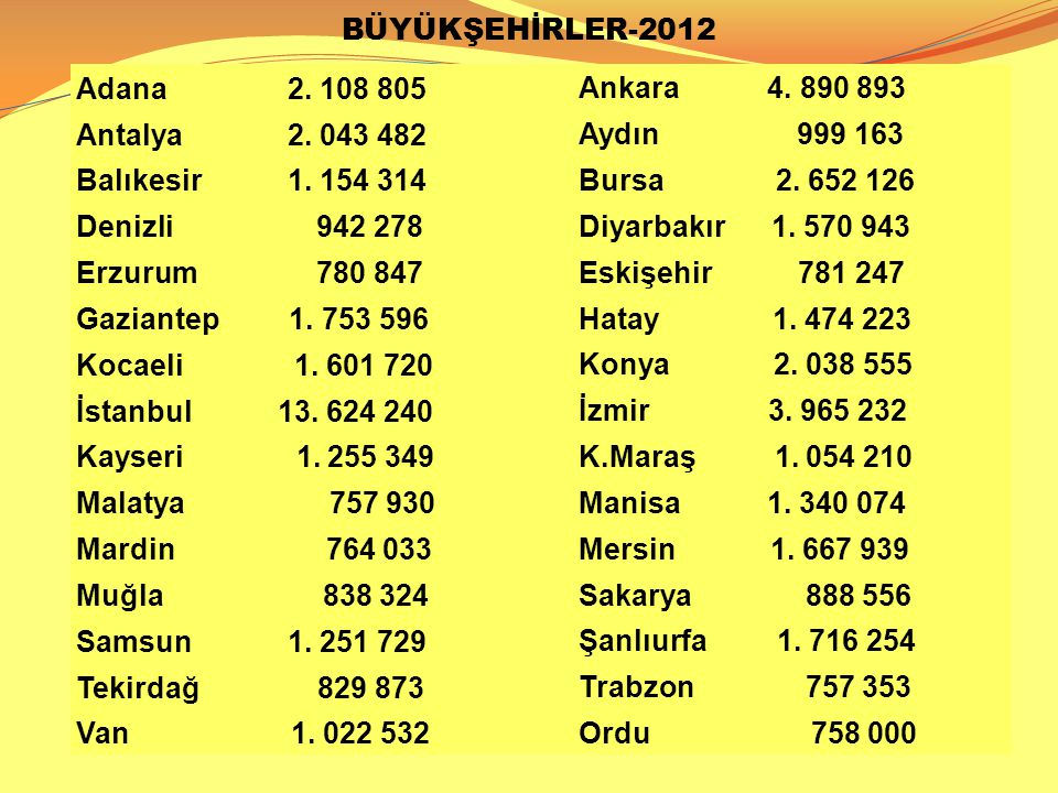 BÜYÜKŞEHİRLER-2012 Adana 2. 108 805. Ankara 4. 890 893. Antalya 2. 043 482.