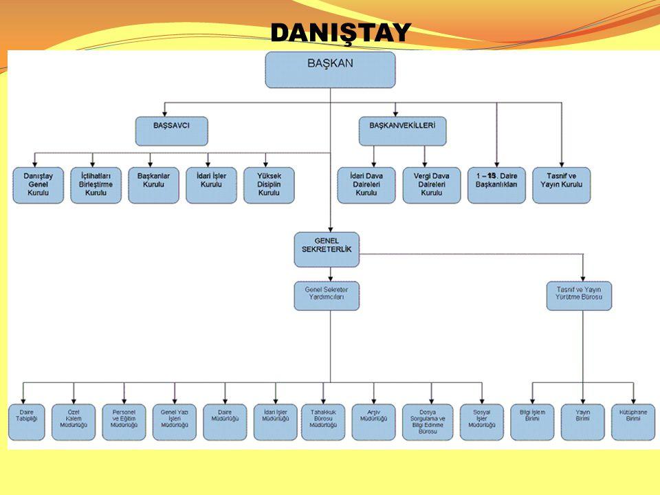 DANIŞTAY