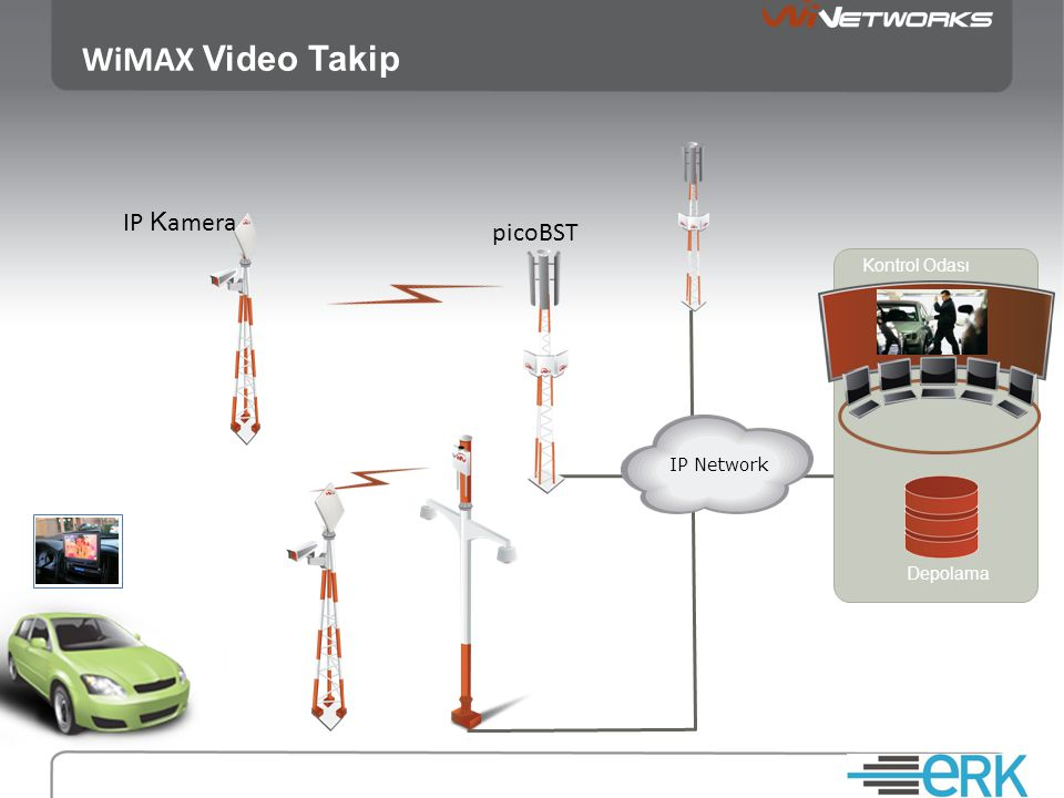 WiMAX Video Takip IP Kamera picoBST Kontrol Odası IP Network Depolama