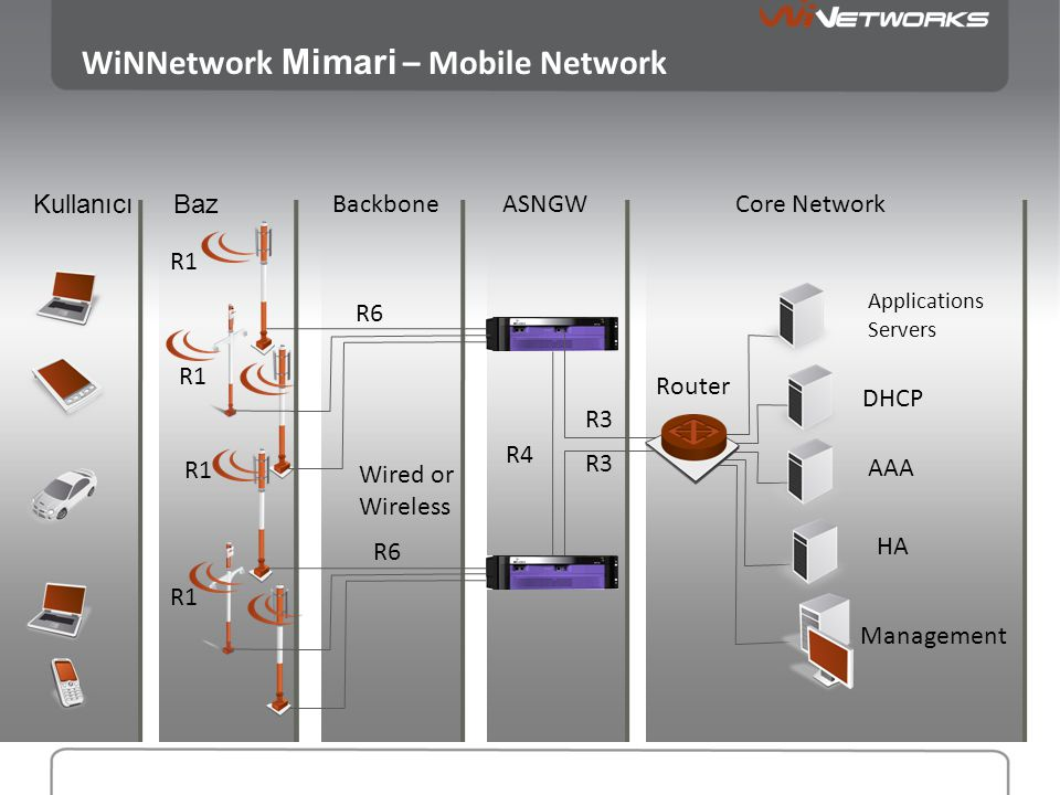 WiNNetwork Mimari – Mobile Network