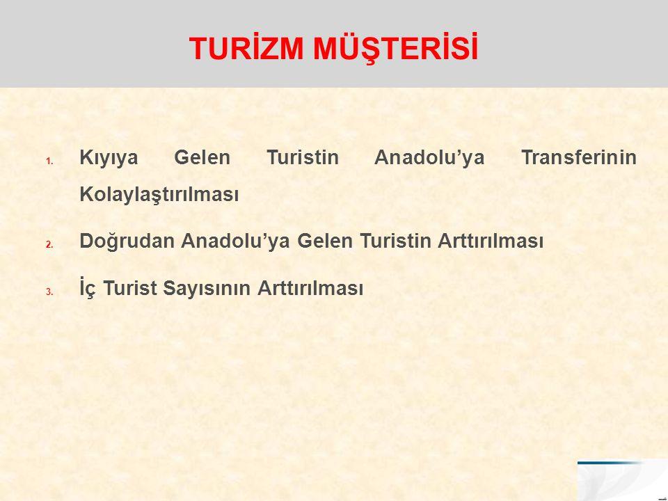 TURİZM MÜŞTERİSİ Kıyıya Gelen Turistin Anadolu'ya Transferinin Kolaylaştırılması. Doğrudan Anadolu'ya Gelen Turistin Arttırılması.