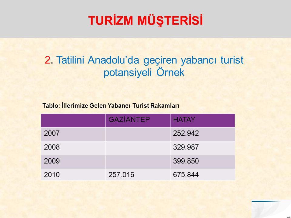 2. Tatilini Anadolu'da geçiren yabancı turist potansiyeli Örnek