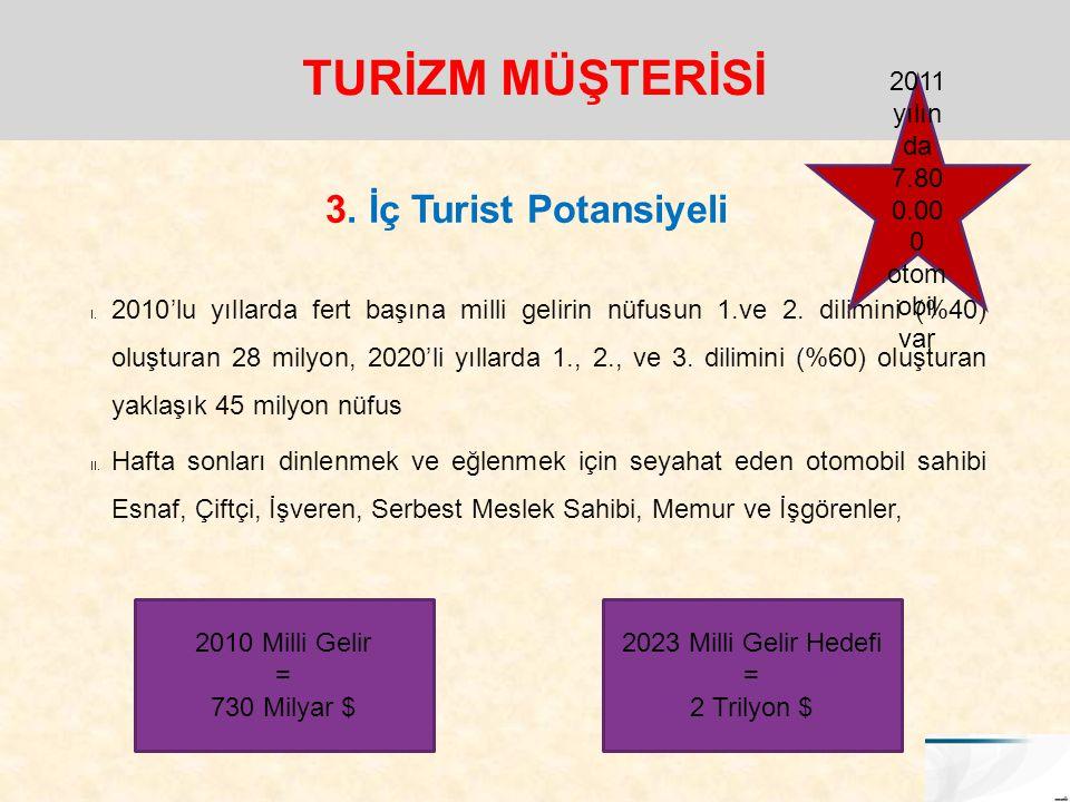 TURİZM MÜŞTERİSİ 3. İç Turist Potansiyeli