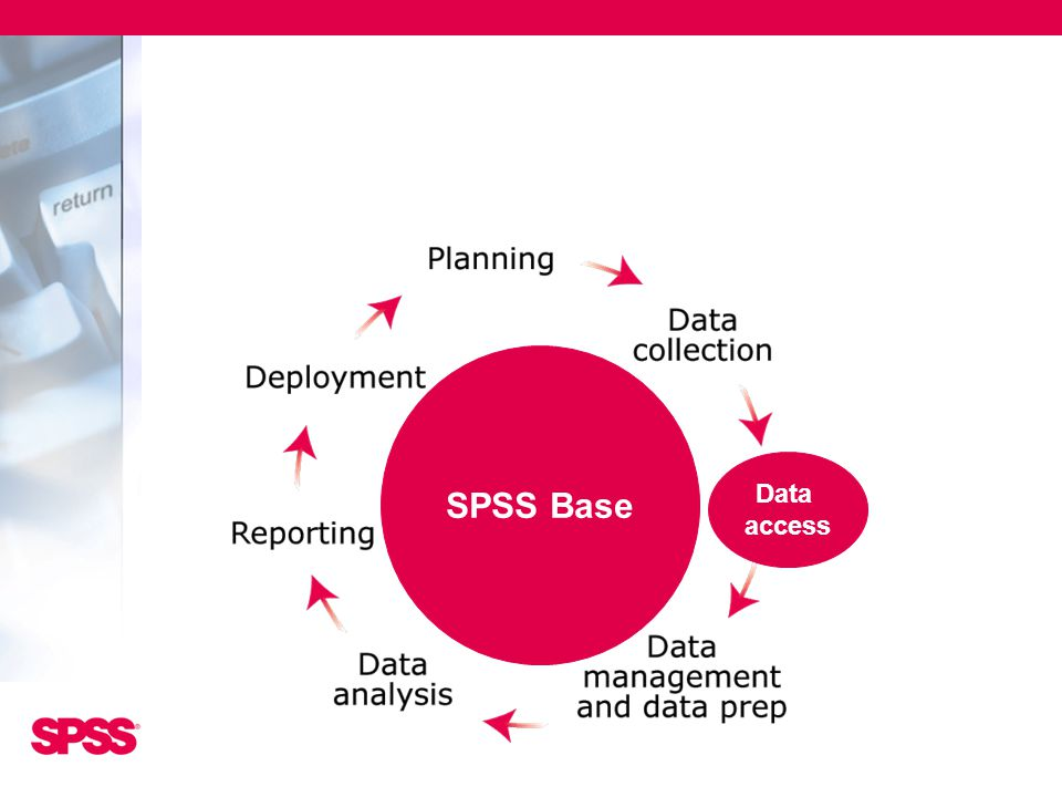 SPSS Base Data. access.