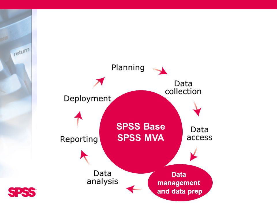 SPSS Base SPSS MVA Data management and data prep