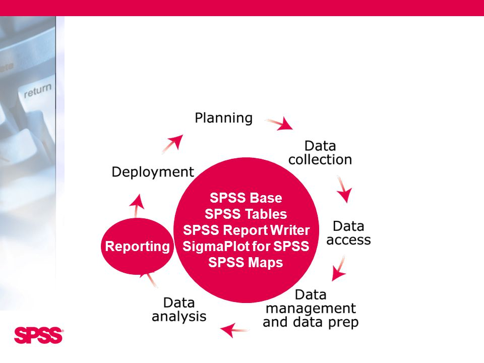 SPSS Base SPSS Tables SPSS Report Writer SigmaPlot for SPSS SPSS Maps