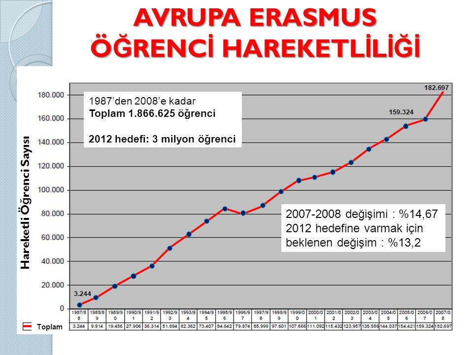 AVRUPA ERASMUS ÖĞRENCİ HAREKETLİLİĞİ