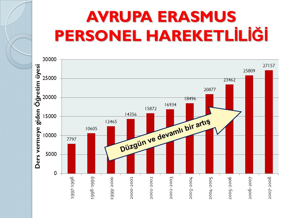 AVRUPA ERASMUS PERSONEL HAREKETLİLİĞİ