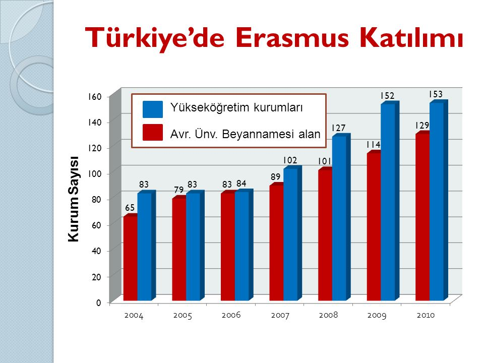 Türkiye'de Erasmus Katılımı