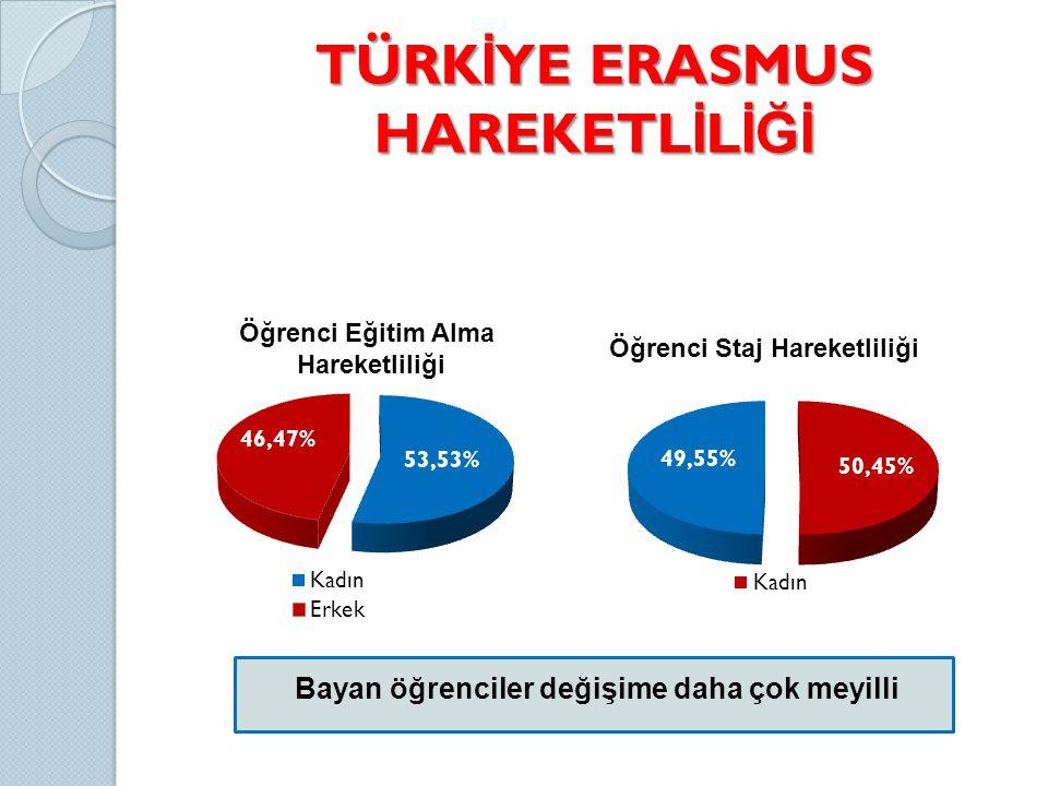 TÜRKİYE ERASMUS HAREKETLİLİĞİ