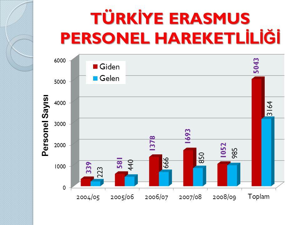TÜRKİYE ERASMUS PERSONEL HAREKETLİLİĞİ