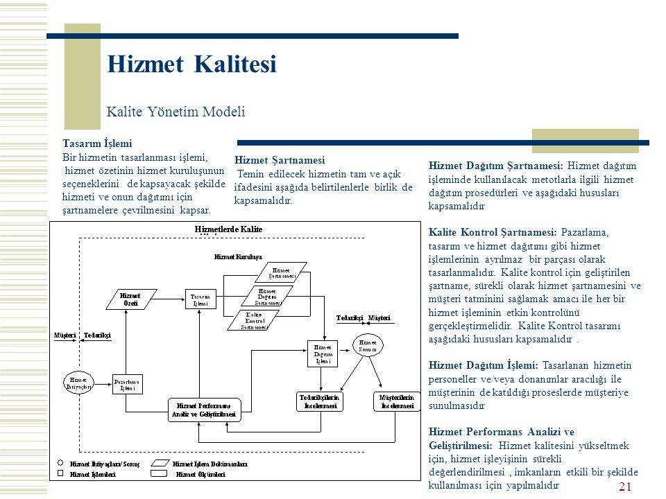 Hizmet Kalitesi Kalite Yönetim Modeli